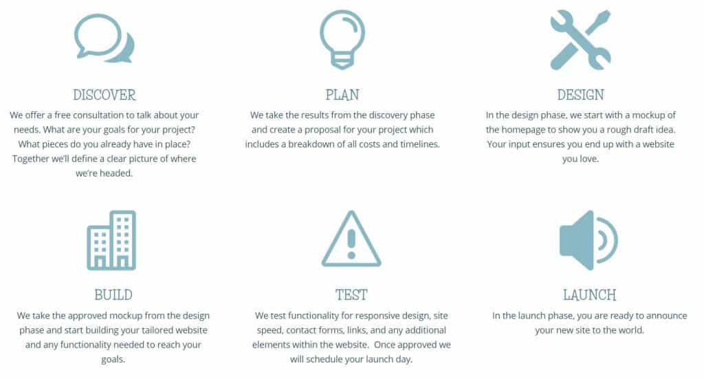 six phases of website design with descriptions of each phase: discover, plan, design, build, test, launch